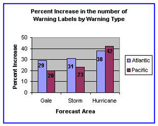 Figure 5A - Percent Increase In The Number Of Warning Labels By Warning Type-Click to Enlarge