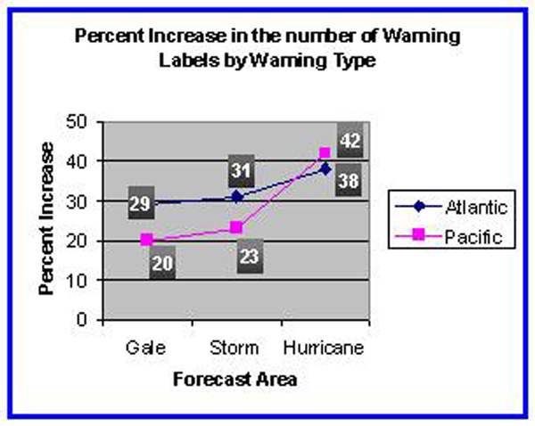 Figure 5B - Percent Increase In The Number Of Warning Labels By Warning Type - Click to Enlarge