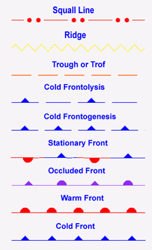 types of fronts used on graphical products
